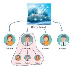 Struktur vertrieb 2 Ebenen